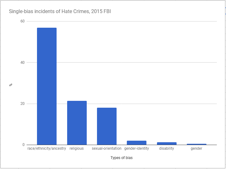 Chart on single bias incidents in 2015